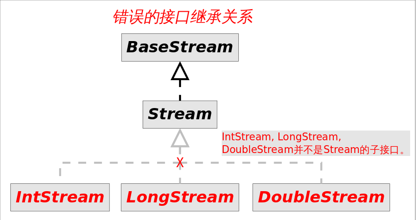 WRONG_Java_stream_Interfaces
