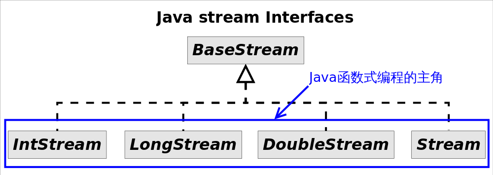 Java_stream_Interfaces